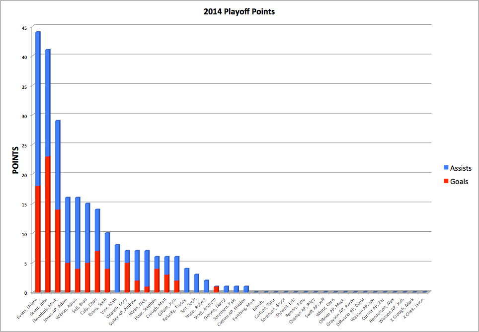 2014 playoff points