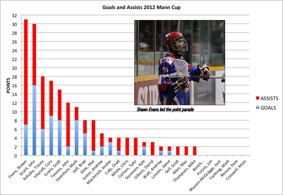 Mann Cup Points