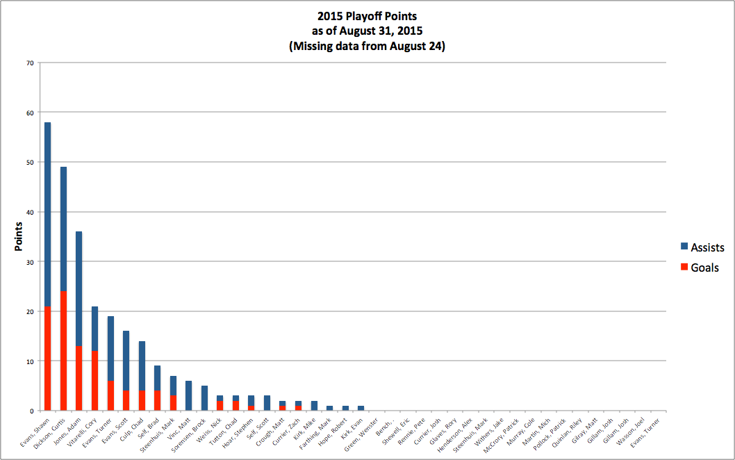 2015 Playoff Points